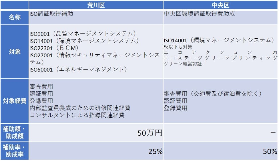 ISO東京都23区助成金例